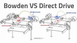 Bowden Vs Direct Drive