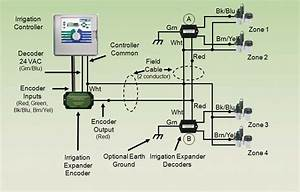 Basic Sprinkler System