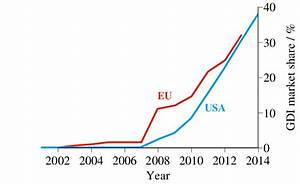 Market Penetration Of Gdi Engines In The Us And The Eu For The Past