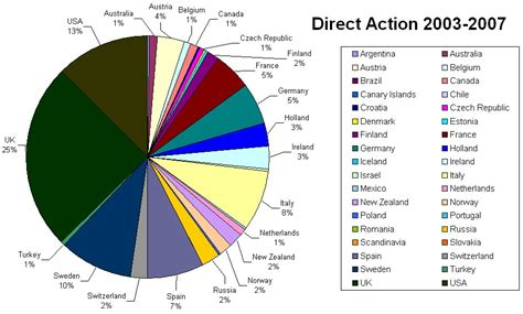 direct actions reported  biteback