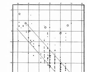 Wiring Diagram Database  The Axes On A Hertzsprung Russell