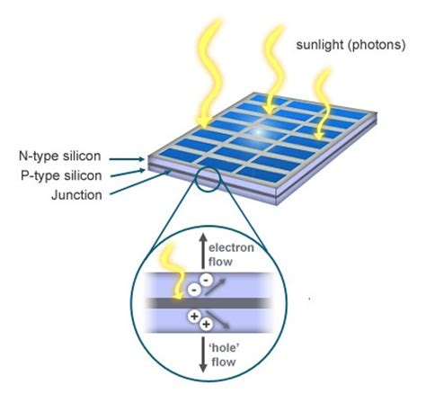 how do solar lights work