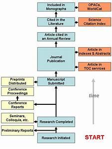 Ufe0f Communication Process Diagram And Explanation  Explain
