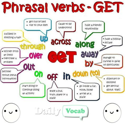 Phrasal Verbs  Get Meaning In Hindi With Picture Dictionary