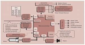 Block Diagram Of 16 Bit Microcontroller