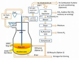 The Cyclone Converter Furnace Process  Ccf     Total