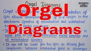 Orgel Diagrams For   D1  D2  D3  D4  D6  D7  D8  D9