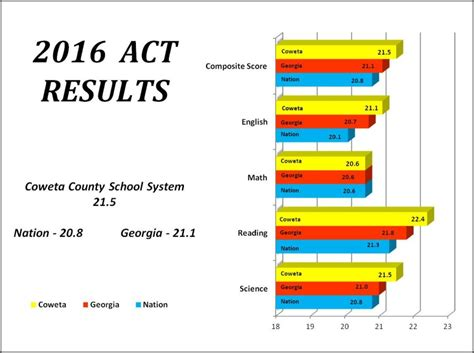 cowetas act exam scores rise outperform state