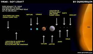 List Planets Distance From Sun - Pics about space
