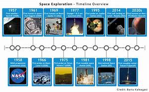 Space Missions Timeline Pictures to Pin on Pinterest ...