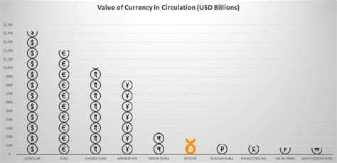 Discover info about market cap, trading volume and supply. Bitcoin Now Worth More than all UK Pound Sterling in Circulation - The Sounding Line