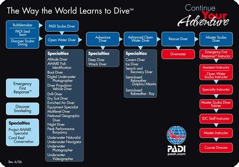 learn  dive scuba certifications  classes