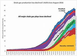 The Days Of Cheap Natural Gas Are Over