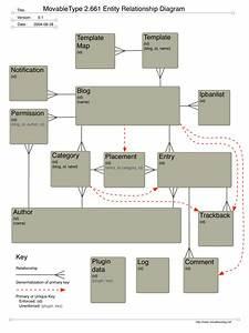 Movabletype 2 661 Entity Relationship Diagram  U2013 Virtual