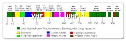 v uhf frequency range how to choose between vhf vs uhf 171 raveon