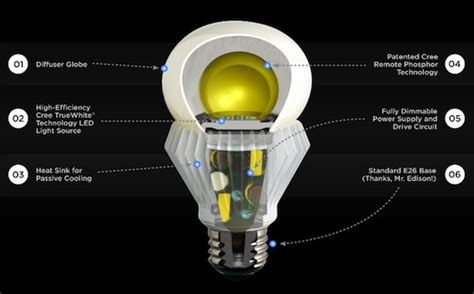 the new cree bulb aims to change all that throwing