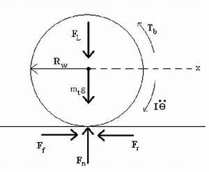 1  Free Body Diagram Of A Wheel