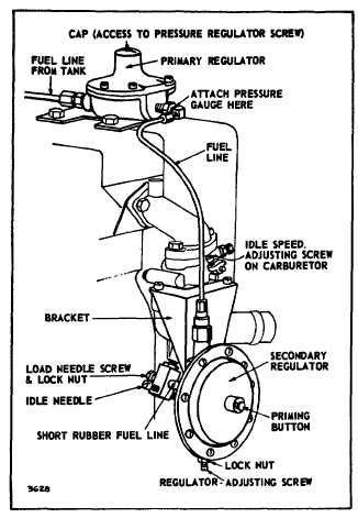 Adjusting Carburetor, L.P. Fuel System