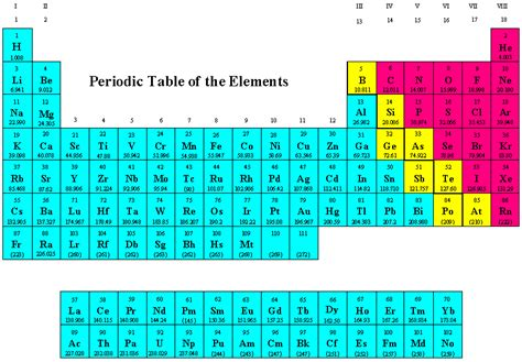 interactive periodic table of elements the periodic table text images music video glogster
