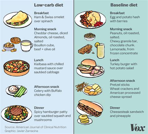 keto diet ideal   months  experts warn big