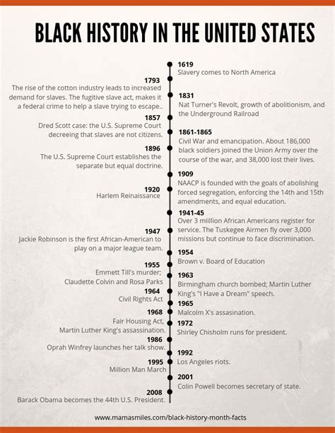 black history month facts  printable timeline black