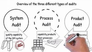 Introduction To Process Auditing According Vda 6 3 And Iatf 16949 Part 1