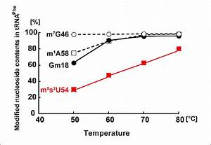 Extents Of M 7 G46  M 1 A58  Gm18  And M 5 S 2 U54
