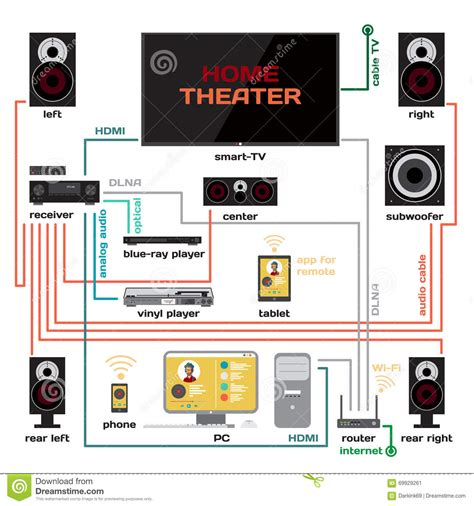 wiring  home theater   system vector flat design