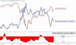 Japanese Yen Q3 Fundamental Outlook Dow Jones And S P 500