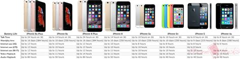 compare iphones battery comparison iphone 6s and iphone 6s plus vs