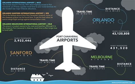 Go Canaveral by Airports Near Canaveral Cruise Terminals Go