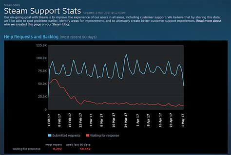 steam support phone number steam support get 75 000 requests a day says new stats