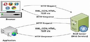 Restful Web Service Architecture