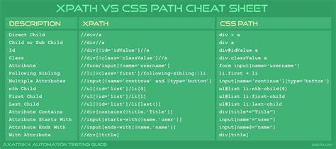 cheat sheet  xpath  css axatrikx automation