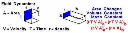 Physics Mass Fluid Conservation Dynamics Mechanics Nasa