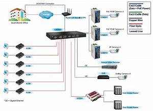 How Do Ethernet Switches Affect The Overall Network