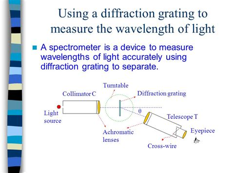 how to measure wavelength of light a meta diffraction grating for visible light dirty