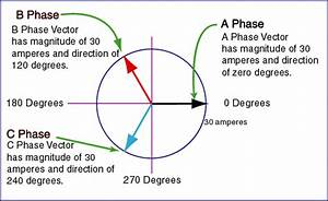 Line Power - Why Is Three-phase Offset By 120 Degrees