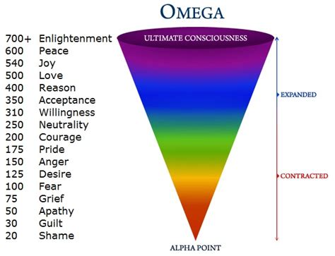 range of human emotions cheryne blom s are you using the of attraction in