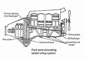 Ford Engine Oiling System Diagram : model t ford forum where does the oil go in ~ A.2002-acura-tl-radio.info Haus und Dekorationen