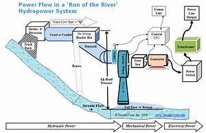 Small Hydropower  U0026 Micro Hydropower