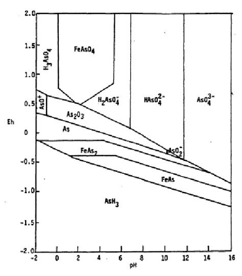 Ph Orp Diagram by Eh Ph Diagram Of Fe As H 2 O System Scientific
