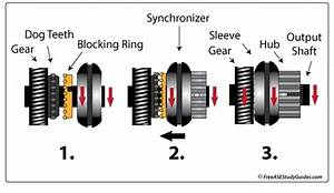 Manual Transmission Synchronizer Inspection Function