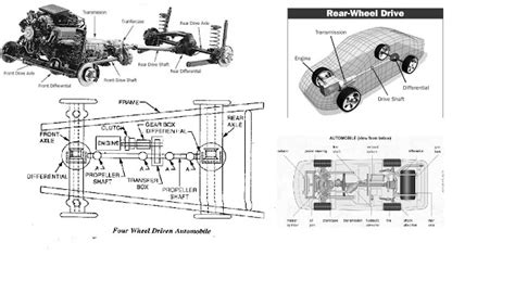 Layout Of Chassis & Types Of Drives Of Automobiles