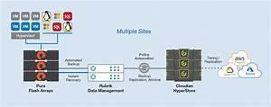 Rubrik Data Management With Pure Storage