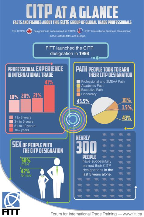 Professional International Business Certification Citp. Fullerton Garage Door Repair. How To Check Your Internet Connection. Virtual Server Hosting Amazon. How Long Is The Lap Band Surgery. Chase Paymentech Merchant Services. Manhattan College Admissions. Low Home Loan Interest Rates. Corporate Trustee Services Gateway Plus Card