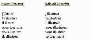 Peindre Au Passé Simple : conjugaison du verbe illustrer ~ Melissatoandfro.com Idées de Décoration