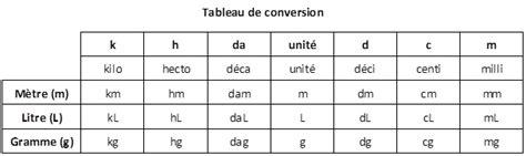conversion liquide cuisine tableau de conversion liquide