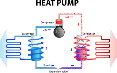 How Does Heat Pump Work