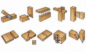 Fabriquer Tenon Mortaise : haut par pointes par tourillons queue d 39 aronde ~ Premium-room.com Idées de Décoration